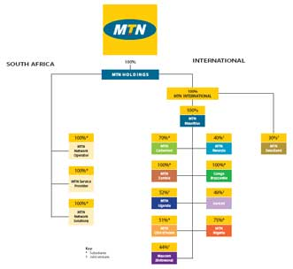 MTN Group Limited - Integrated business report for the year ended 31