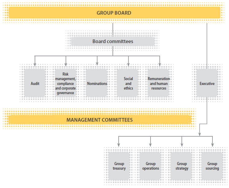 Mtn Group Limited Integrated Report For The Year Ended 31 December